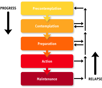 diagram of taking action - not waiting or settling.