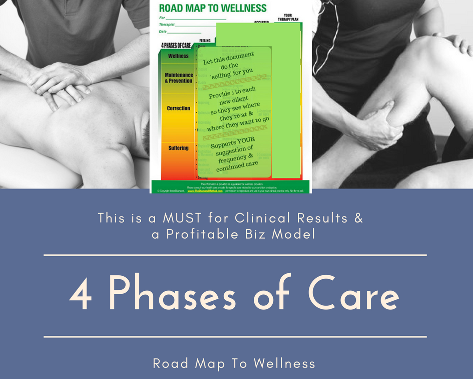 4 Phases of Care